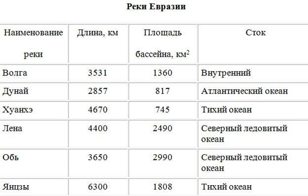Реки Евразии таблица