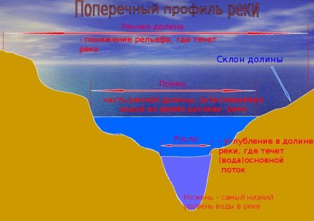 Схема Поймы реки, русла