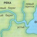 что такое река